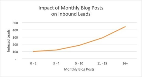 Impact-of-monthly-blog-posts-on-inbound-leads-Hubspot-study