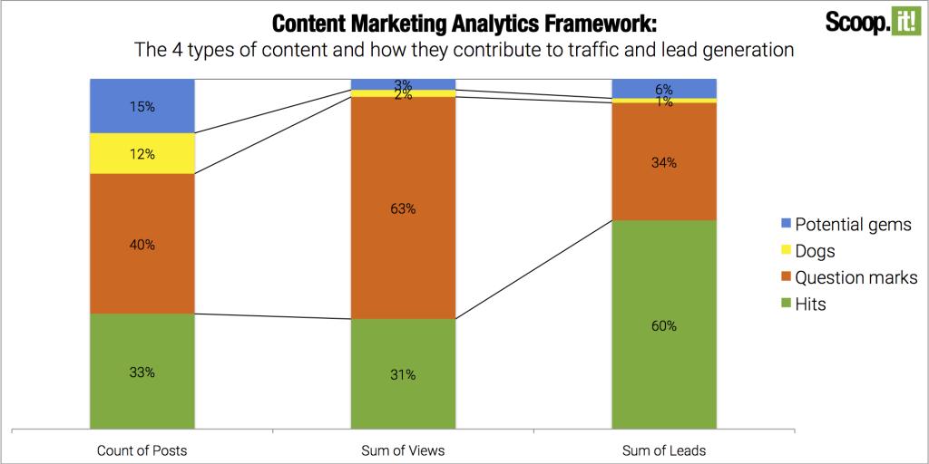 content-marketing-analytics-framework