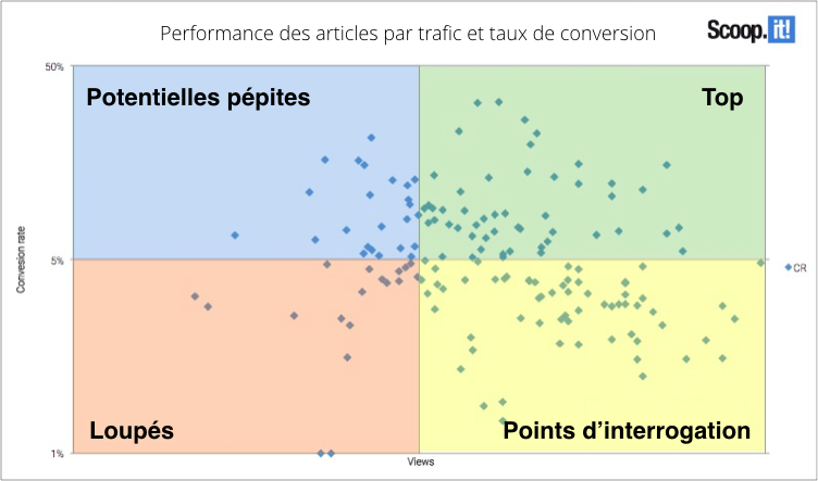 Performance des articles par trafic et taux de conversion
