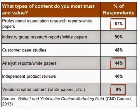 third party content (curated content) is trusted more than the content published by your brand